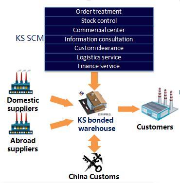 SCM Services - Hunan Keysun SCM Chain Management Limited